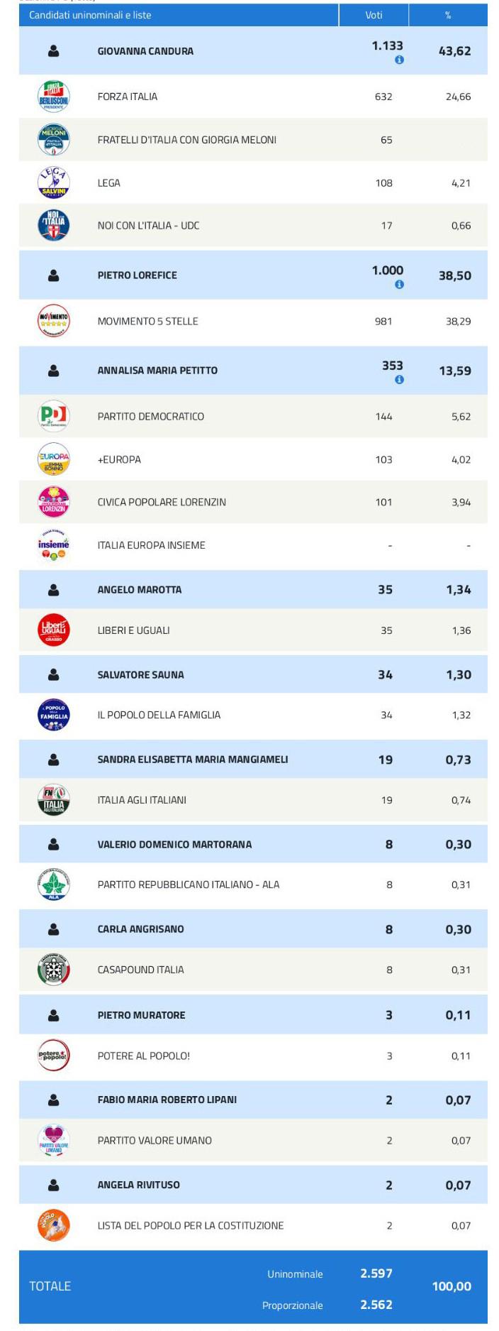 News risultati elezioni politiche 2018 acquedolci me for Sito senato